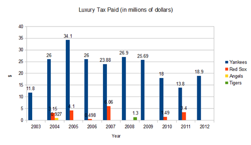 Explaining The Luxury Tax Graph