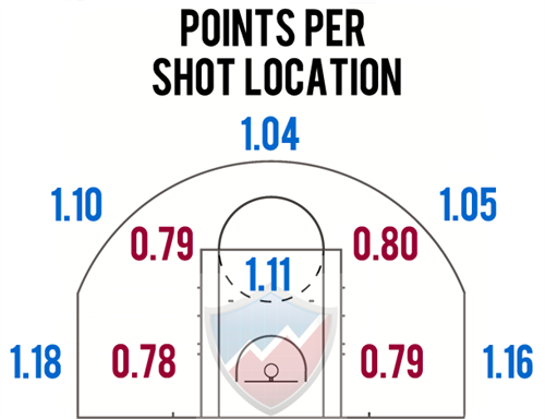Points -per -shot -location