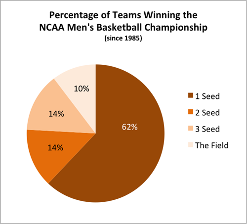 How Does Seeding Affect Success In The NCAA Men's ...
