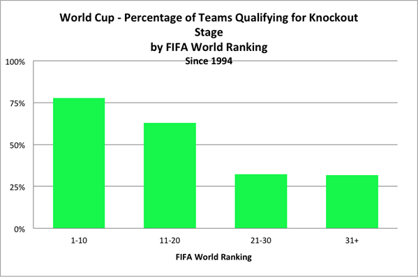World cup betting pool recommendations in research