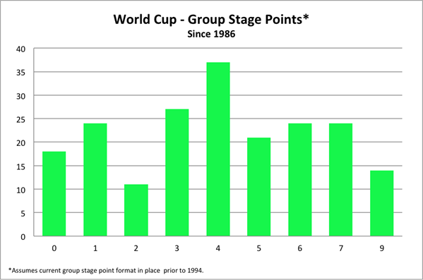 Image Result For Worldcup Standings