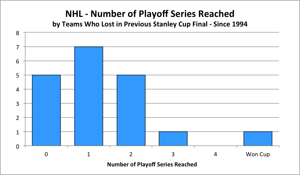 2015 Nhl Playoffs Three Important Questions Answered Week 1