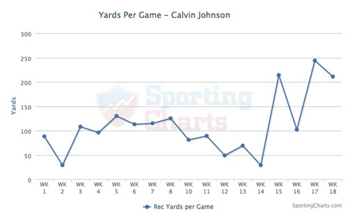 Calvin Johnson Yards Per Game