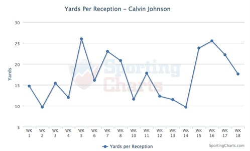 Calvin Johnson Yards Per Reception