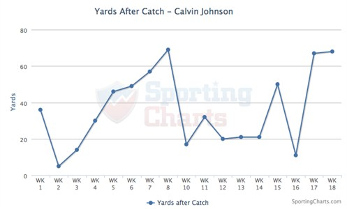 Calvin Johnson YAC